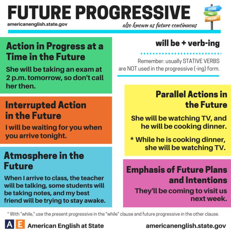 Future Progressive / Future Continuous